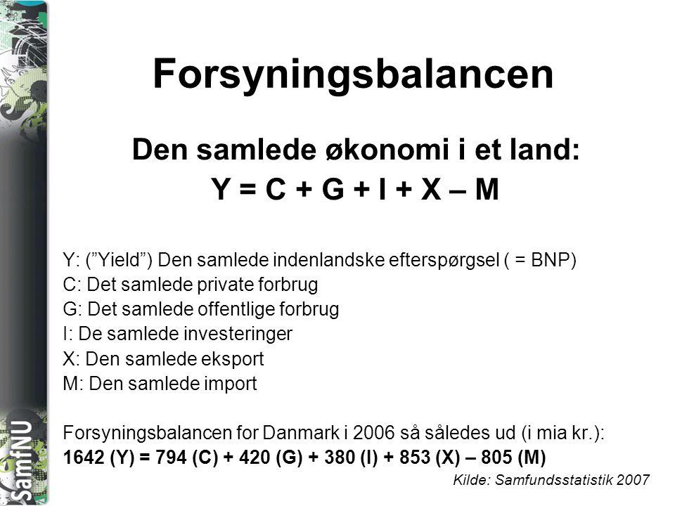 """SAMFNU Forsyningsbalancen Den samlede økonomi i et land: Y = C + G + I + X – M Y: (""""Yield"""") Den samlede indenlandske efterspørgsel ( = BNP) C: Det sam"""