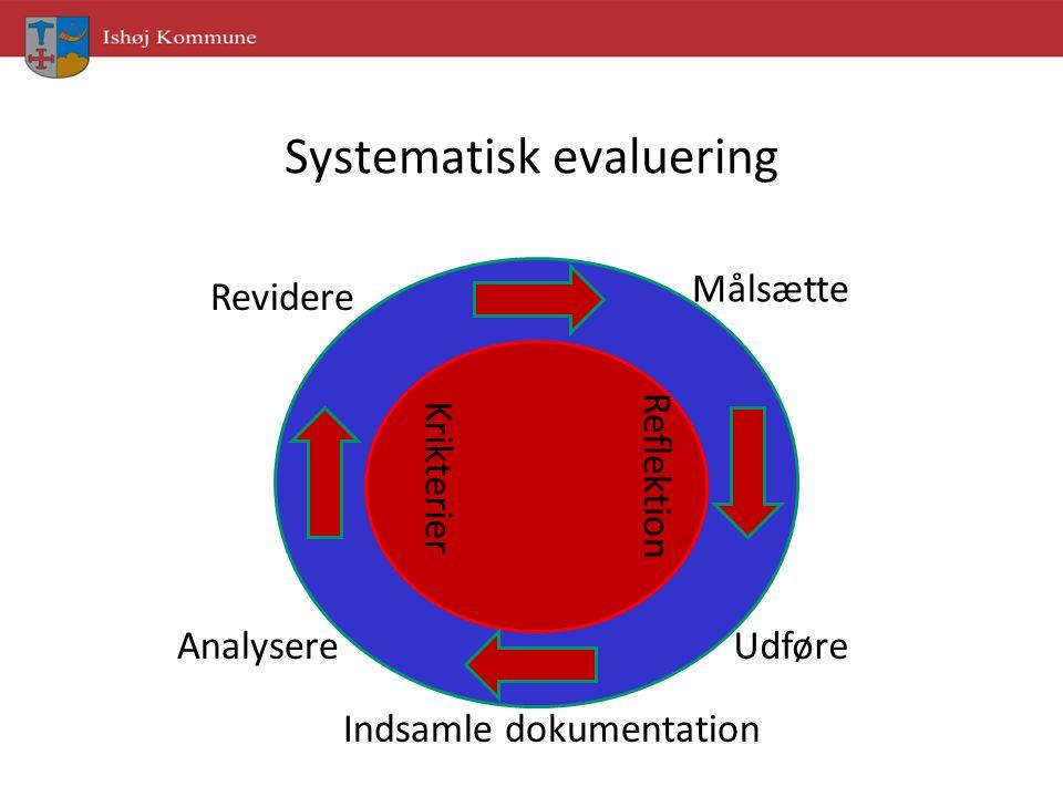 Systematisk evaluering Målsætte UdføreAnalysere Revidere Reflektion Krikterier Indsamle dokumentation