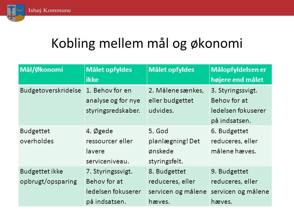 Kobling mellem mål og økonomi Mål/Økonomi Målet opfyldes ikke Målet opfyldes Målopfyldelsen er højere end målet Budgetoverskridelse 1.