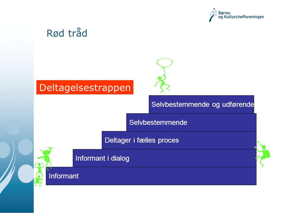 Rød tråd Informant Informant i dialog Deltager i fælles proces Selvbestemmende Selvbestemmende og udførende h Deltagelsestrappen