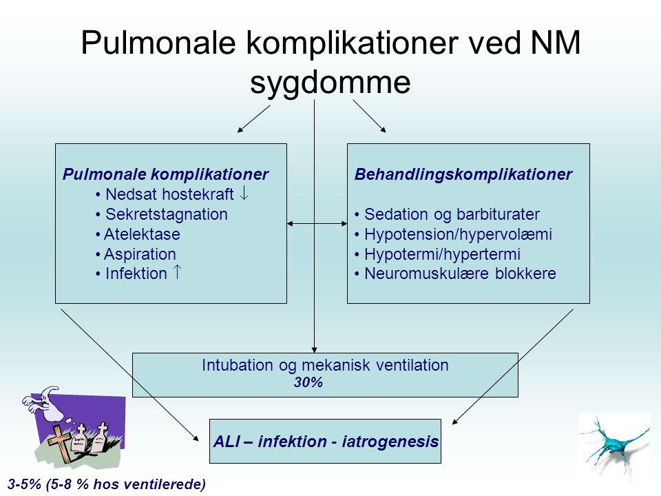 Pulmonale komplikationer ved NM sygdomme Pulmonale komplikationer Nedsat hostekraft  Sekretstagnation Atelektase Aspiration Infektion  Behandlingsko