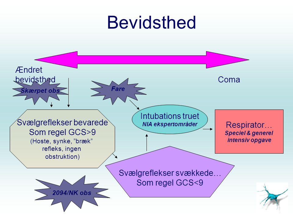 Bevidsthed Ændret bevidsthed Coma Svælgreflekser svækkede… Som regel GCS<9 Respirator… Speciel & generel intensiv opgave Intubations truet NIA ekspert