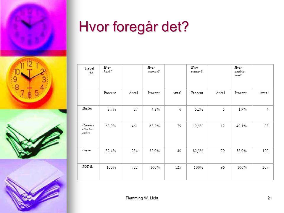 Flemming W. Licht20 Stoffer et socialt fænomen. Tabel 35.