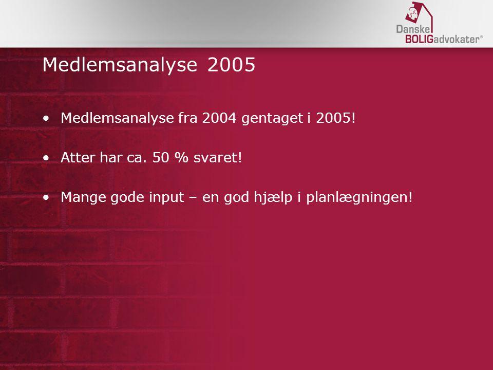 Medlemsanalyse 2005 Medlemsanalyse fra 2004 gentaget i 2005.