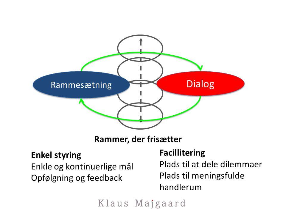 Rammesætning Dialog Enkel styring Enkle og kontinuerlige mål Opfølgning og feedback Rammer, der frisætter Facillitering Plads til at dele dilemmaer Plads til meningsfulde handlerum