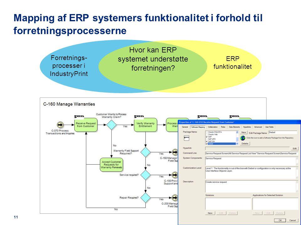 Mapping af ERP systemers funktionalitet i forhold til forretningsprocesserne Forretnings- processer i IndustryPrint ERP funktionalitet Hvor kan ERP systemet understøtte forretningen.