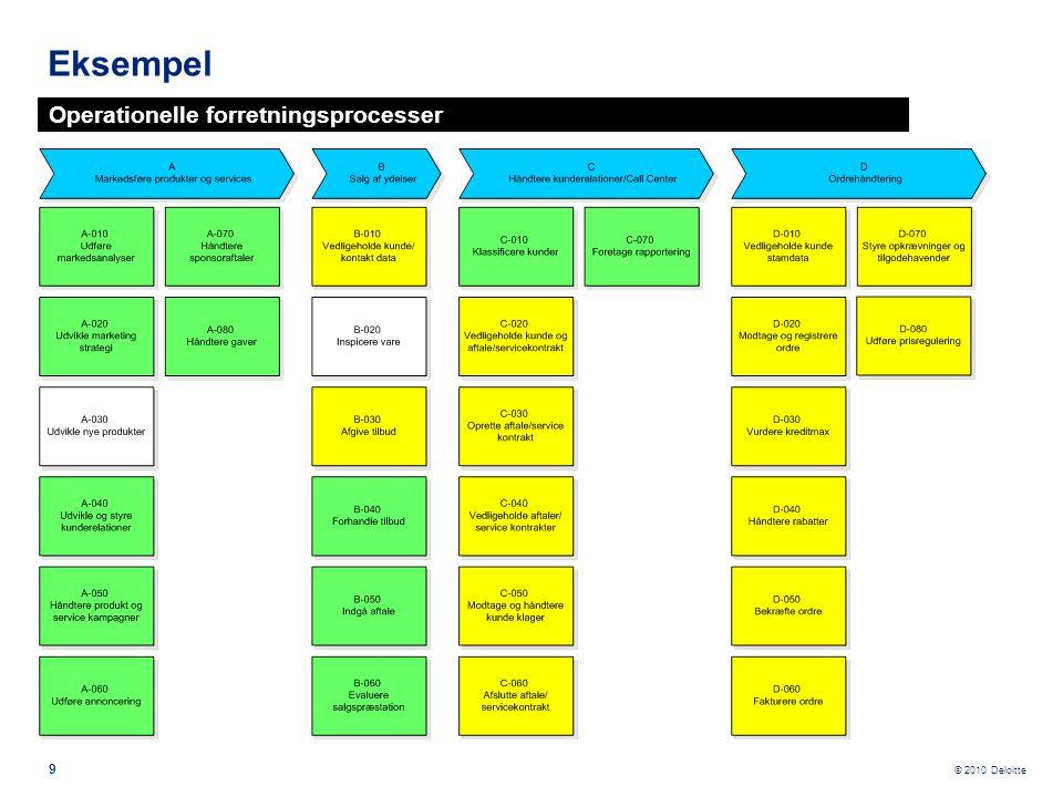 © 2010 Deloitte IndustryPrint anvendes også til beskrivelse af de underliggende flows i udbudsmaterialet.