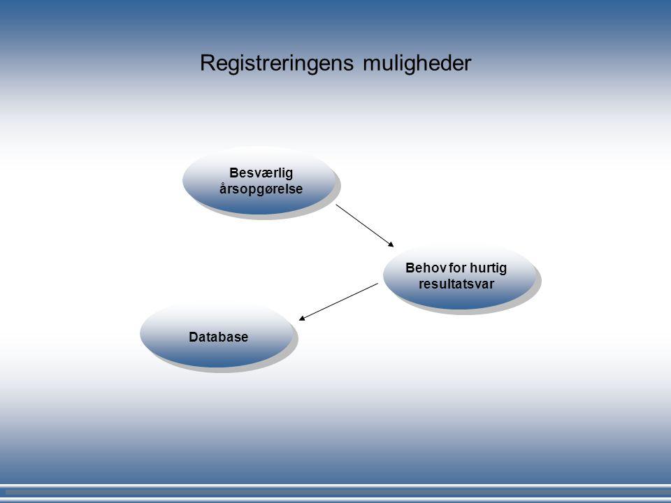 Registreringens muligheder Besværlig årsopgørelse Behov for hurtig resultatsvar Database