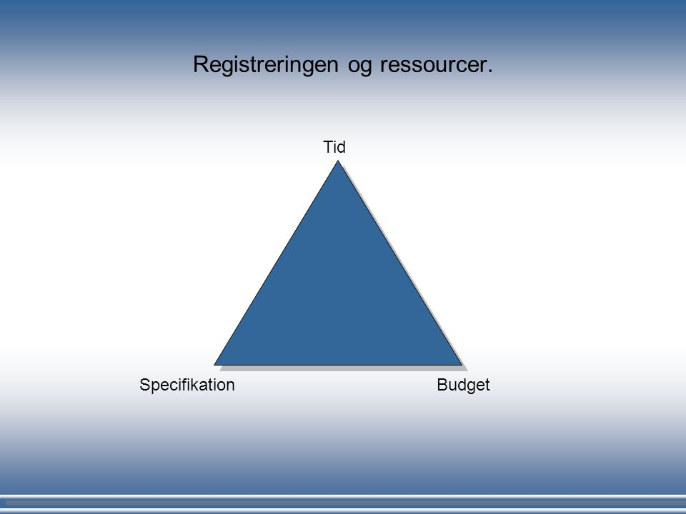Registreringen og ressourcer. Tid SpecifikationBudget