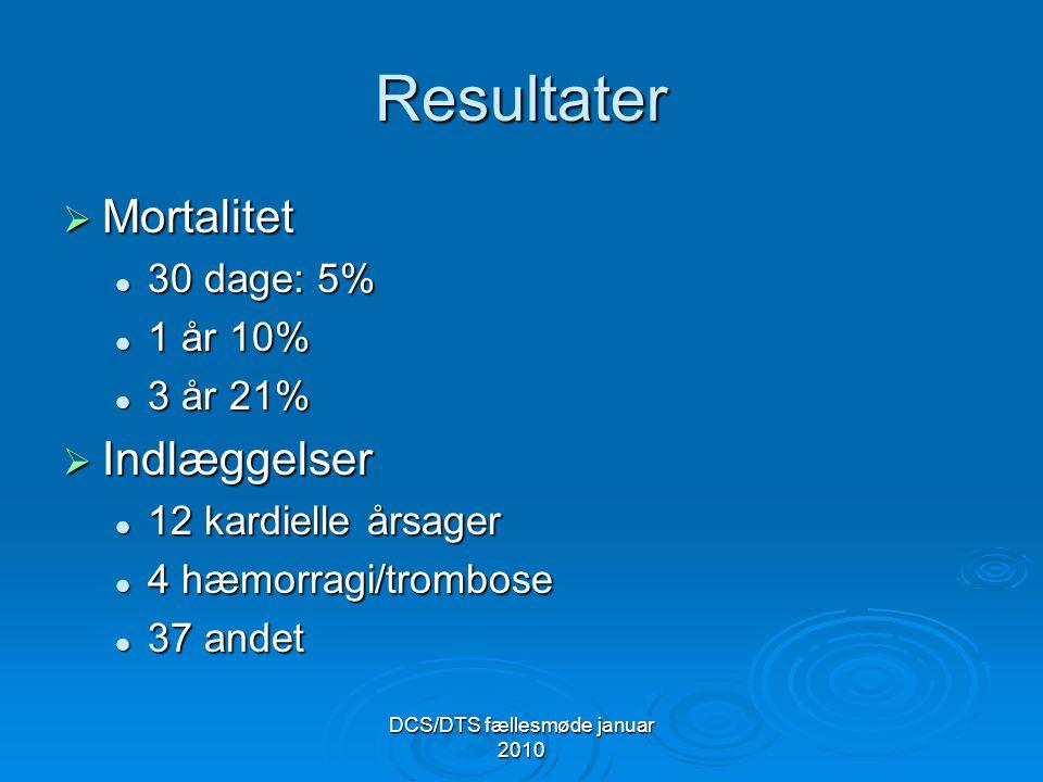 DCS/DTS fællesmøde januar 2010 Resultater  Mortalitet 30 dage: 5% 30 dage: 5% 1 år 10% 1 år 10% 3 år 21% 3 år 21%  Indlæggelser 12 kardielle årsager 12 kardielle årsager 4 hæmorragi/trombose 4 hæmorragi/trombose 37 andet 37 andet