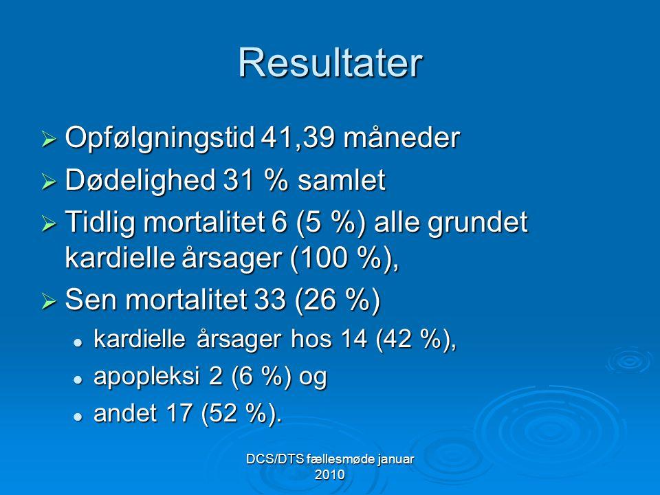 DCS/DTS fællesmøde januar 2010 Resultater  Opfølgningstid 41,39 måneder  Dødelighed 31 % samlet  Tidlig mortalitet 6 (5 %) alle grundet kardielle årsager (100 %),  Sen mortalitet 33 (26 %) kardielle årsager hos 14 (42 %), kardielle årsager hos 14 (42 %), apopleksi 2 (6 %) og apopleksi 2 (6 %) og andet 17 (52 %).