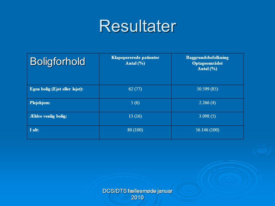 DCS/DTS fællesmøde januar 2010 Resultater Boligforhold Klapopererede patienter Antal (%) Baggrundsbefolkning Optageområdet Antal (%) Egen bolig (Ejet eller lejet):62 (77)50.599 (85) Plejehjem:5 (6)2.266 (4) Ældre venlig bolig:13 (16)3.098 (5) I alt:80 (100)56.146 (100)