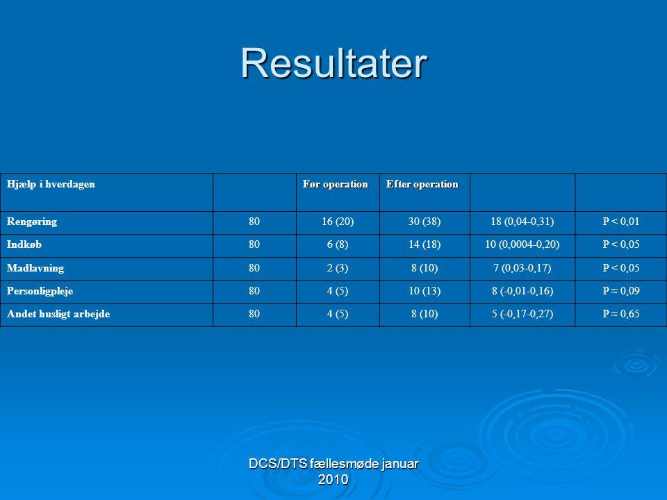 DCS/DTS fællesmøde januar 2010 Resultater Hjælp i hverdagen Før operation Efter operation Rengøring8016 (20)30 (38)18 (0,04-0,31)P < 0,01 Indkøb806 (8)14 (18)10 (0,0004-0,20)P < 0,05 Madlavning802 (3)8 (10)7 (0,03-0,17)P < 0,05 Personligpleje804 (5)10 (13)8 (-0,01-0,16)P ≈ 0,09 Andet husligt arbejde804 (5)8 (10)5 (-0,17-0,27)P ≈ 0,65