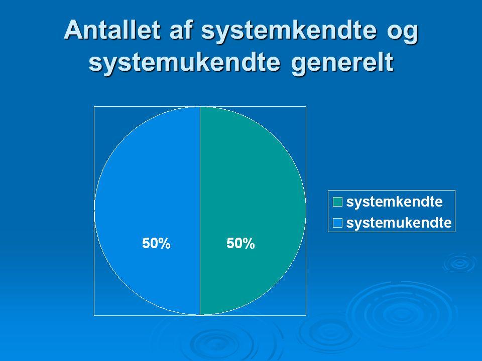 Antallet af systemkendte og systemukendte generelt