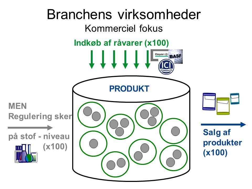Indkøb af råvarer (x100) Branchens virksomheder Kommerciel fokus PRODUKT Salg af produkter (x100) MEN Regulering sker på stof - niveau (x100)