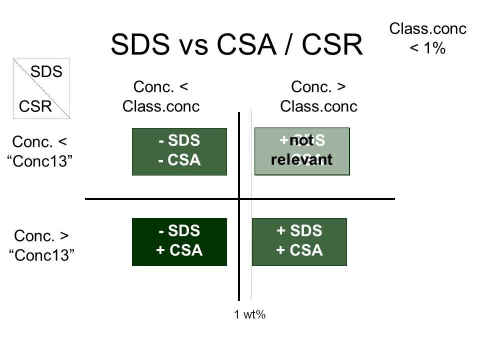 SDS vs CSA / CSR + SDS + CSA Conc. < Class.conc Conc.