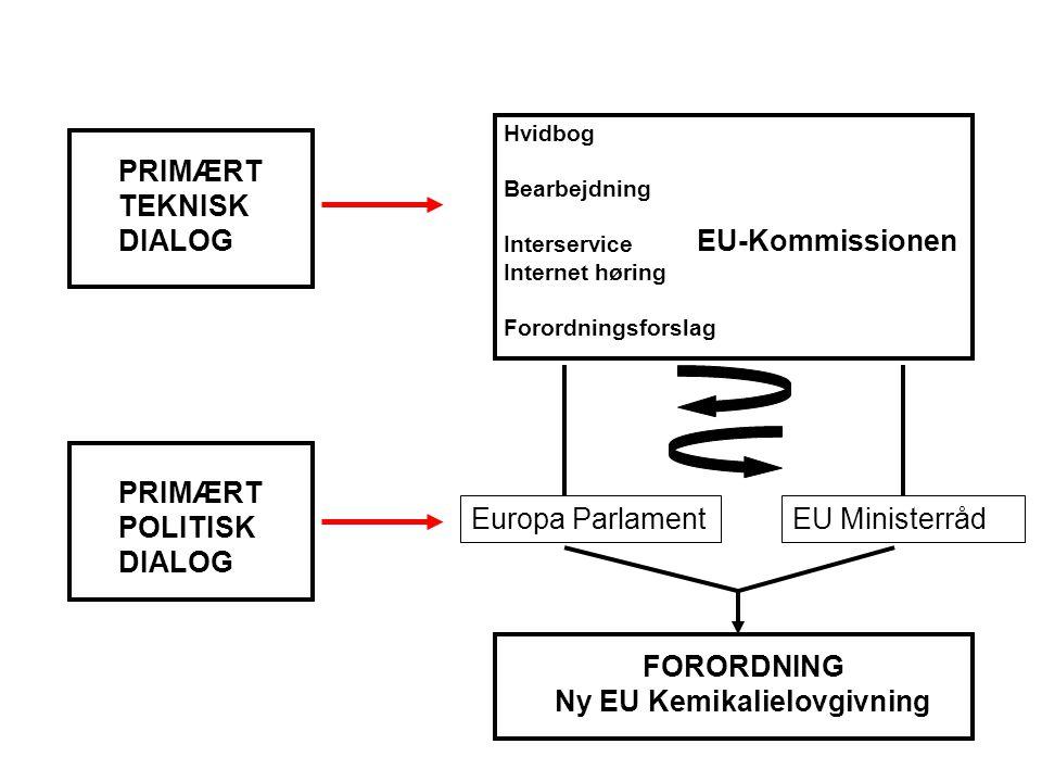 EU-Kommissionen Hvidbog Bearbejdning Interservice Internet høring Forordningsforslag EU MinisterrådEuropa Parlament PRIMÆRT TEKNISK DIALOG PRIMÆRT POLITISK DIALOG FORORDNING Ny EU Kemikalielovgivning