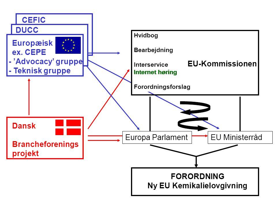 EU Ministerråd Dansk Brancheforenings projekt DUCC CEFIC Europa Parlament Europæisk ex.