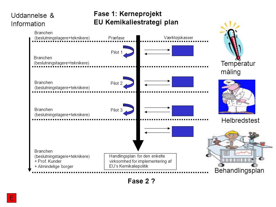 Uddannelse & Information Branchen (beslutningstagere+teknikere) Branchen (beslutningstagere+teknikere) Branchen (beslutningstagere+teknikere) + Prof.
