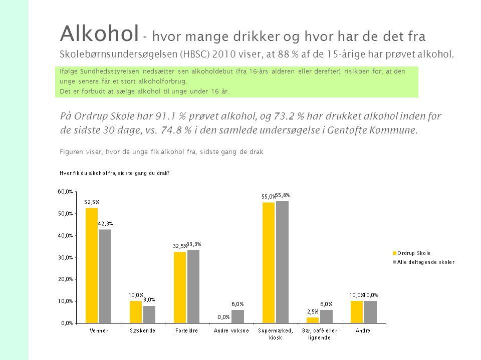 Alkohol - hvor mange drikker og hvor har de det fra Skolebørnsundersøgelsen (HBSC) 2010 viser, at 88 % af de 15-årige har prøvet alkohol.