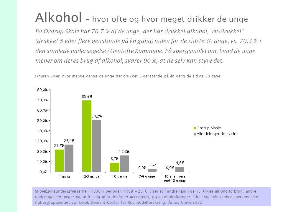 Alkohol – hvor ofte og hvor meget drikker de unge På Ordrup Skole har 76.7 % af de unge, der har drukket alkohol, rusdrukket (drukket 5 eller flere genstande på én gang) inden for de sidste 30 dage, vs.