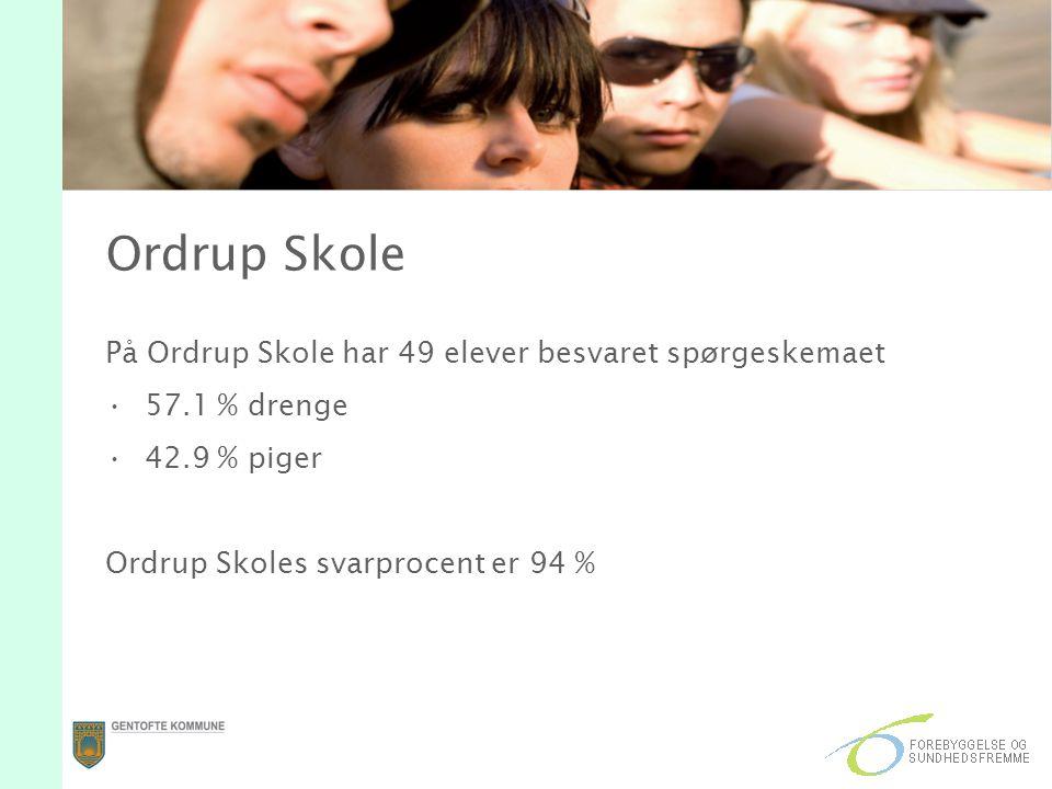 Ordrup Skole På Ordrup Skole har 49 elever besvaret spørgeskemaet 57.1 % drenge 42.9 % piger Ordrup Skoles svarprocent er 94 %