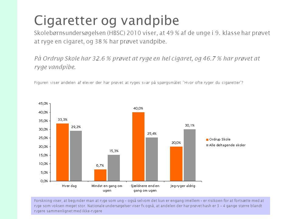 Cigaretter og vandpibe Skolebørnsundersøgelsen (HBSC) 2010 viser, at 49 % af de unge i 9.