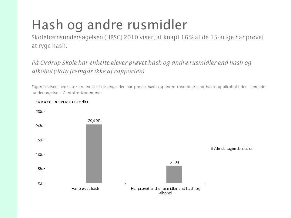 Hash og andre rusmidler Skolebørnsundersøgelsen (HBSC) 2010 viser, at knapt 16 % af de 15-årige har prøvet at ryge hash.