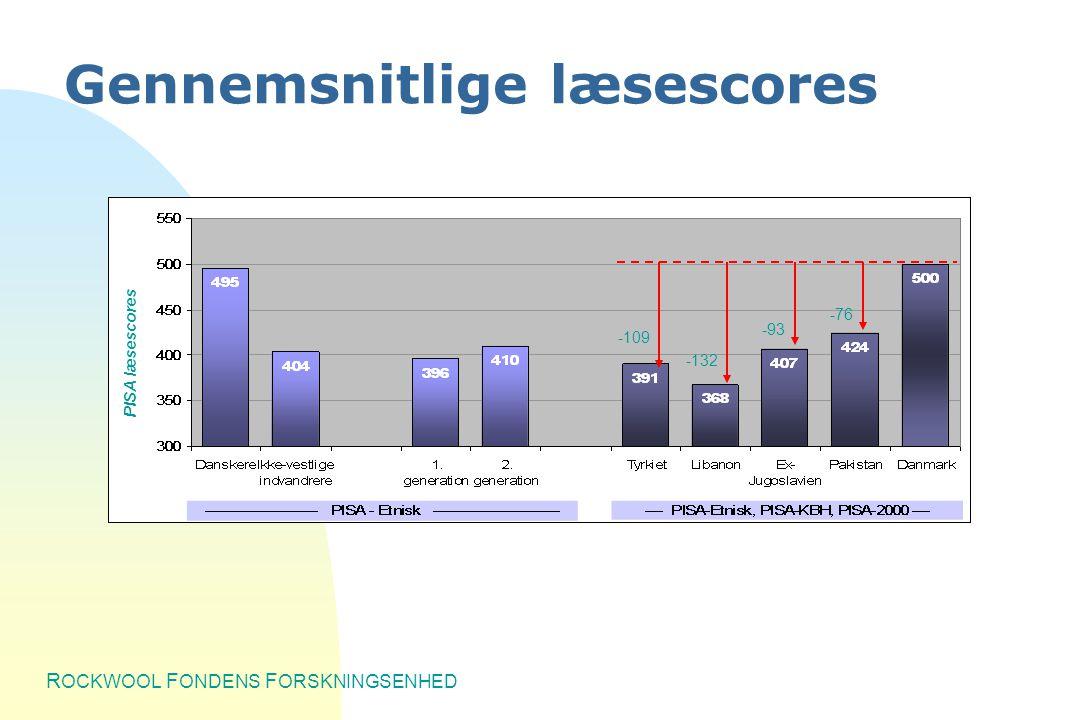 R OCKWOOL F ONDENS F ORSKNINGSENHED -109 -132 -93 -76 PISA læsescores Gennemsnitlige læsescores