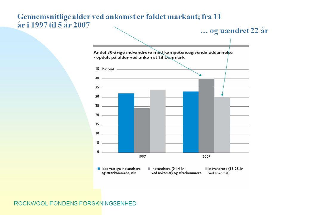 R OCKWOOL F ONDENS F ORSKNINGSENHED Gennemsnitlige alder ved ankomst er faldet markant; fra 11 år i 1997 til 5 år 2007 … og uændret 22 år