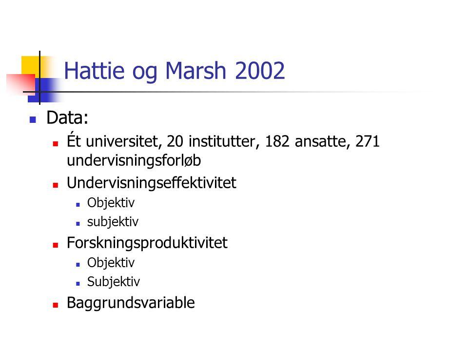 Hattie og Marsh 2002 Data: Ét universitet, 20 institutter, 182 ansatte, 271 undervisningsforløb Undervisningseffektivitet Objektiv subjektiv Forskningsproduktivitet Objektiv Subjektiv Baggrundsvariable