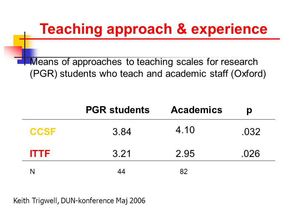 Teaching approach & experience Means of approaches to teaching scales for research (PGR) students who teach and academic staff (Oxford) N 44 82 PGR studentsAcademics CCSF ITTF 3.84 3.21 4.10 2.95 p.032.026 Keith Trigwell, DUN-konference Maj 2006