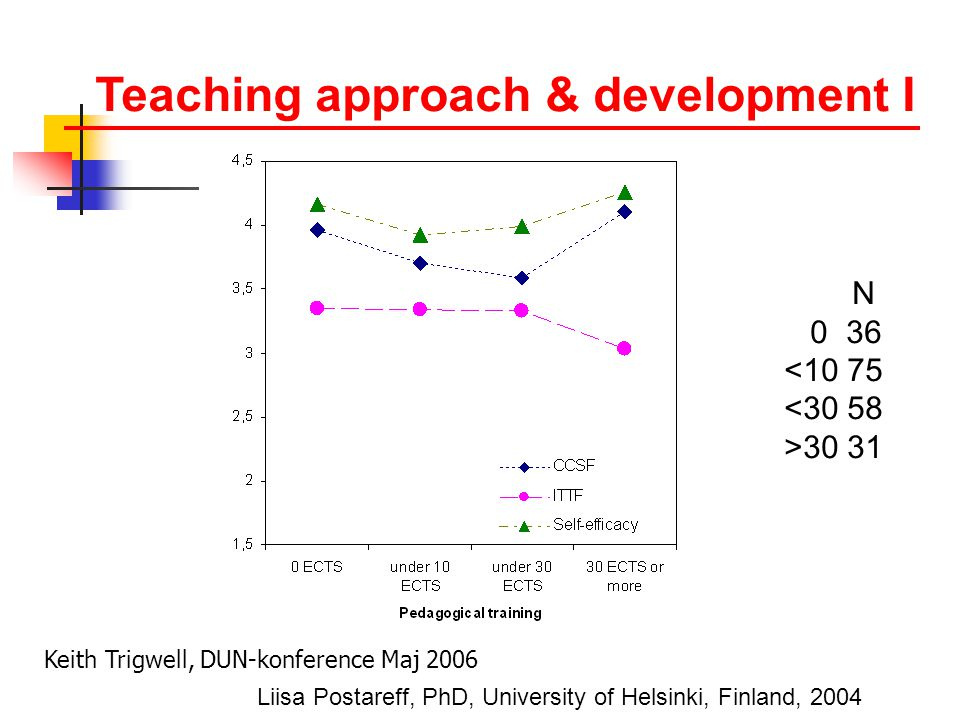 Liisa Postareff, PhD, University of Helsinki, Finland, 2004  N 0 36 <10 75 <30 58 >30 31 Teaching approach & development I Keith Trigwell, DUN-konference Maj 2006