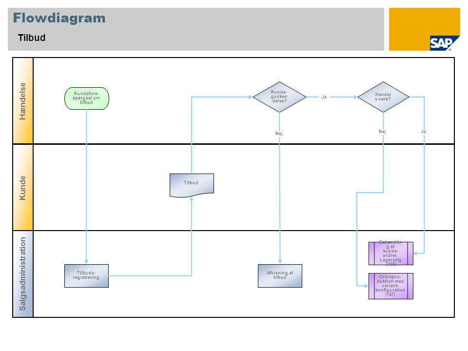 Flowdiagram Tilbud Salgsadministration Hændelse Kunde Kunde- godken -delse.