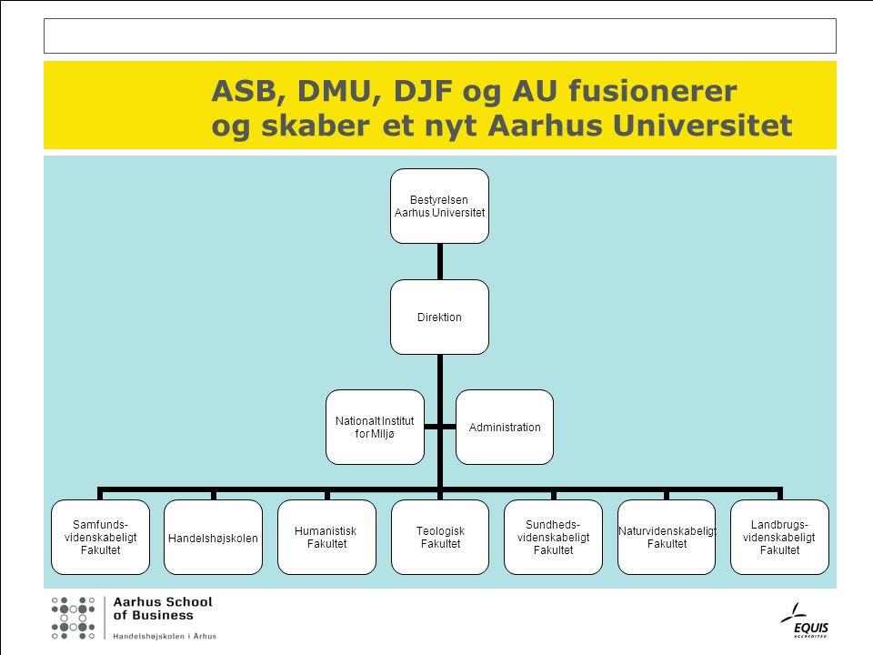ASB, DMU, DJF og AU fusionerer og skaber et nyt Aarhus Universitet Bestyrelsen Aarhus Universitet Direktion Samfunds- videnskabeligt Fakultet Handelshøjskolen Humanistisk Fakultet Teologisk Fakultet Sundheds- videnskabeligt Fakultet Naturvidenskabeligt Fakultet Landbrugs- videnskabeligt Fakultet Nationalt Institut for Miljø Administration