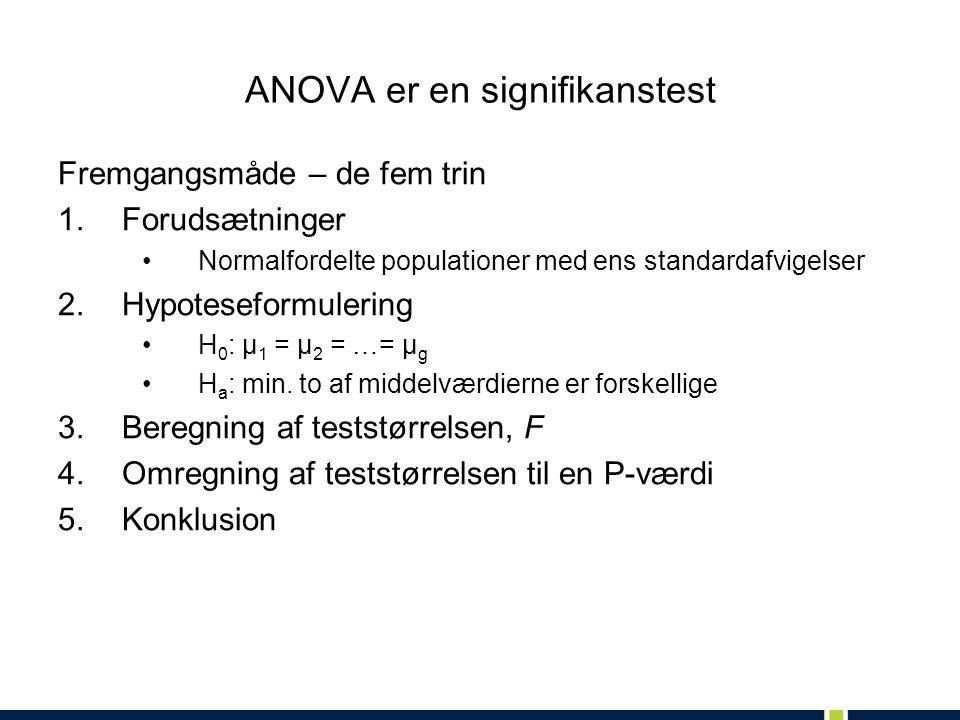 ANOVA er en signifikanstest Fremgangsmåde – de fem trin 1.Forudsætninger Normalfordelte populationer med ens standardafvigelser 2.Hypoteseformulering H 0 : µ 1 = µ 2 = …= µ g H a : min.
