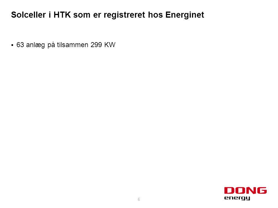  63 anlæg på tilsammen 299 KW 6 Solceller i HTK som er registreret hos Energinet