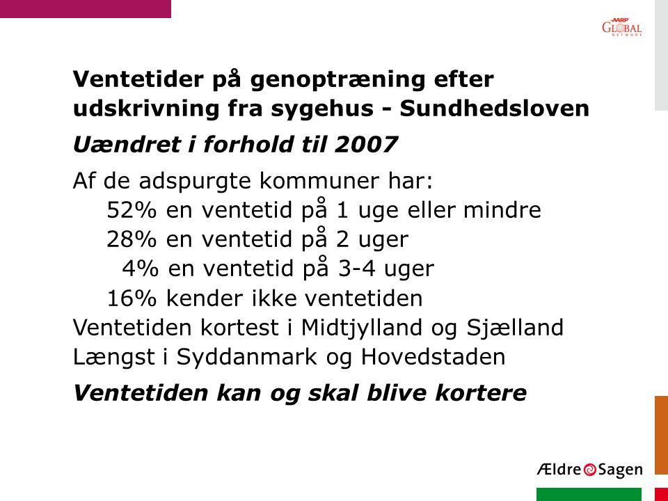 Ventetider på genoptræning efter udskrivning fra sygehus - Sundhedsloven Uændret i forhold til 2007 Af de adspurgte kommuner har: 52% en ventetid på 1 uge eller mindre 28% en ventetid på 2 uger 4% en ventetid på 3-4 uger 16% kender ikke ventetiden Ventetiden kortest i Midtjylland og Sjælland Længst i Syddanmark og Hovedstaden Ventetiden kan og skal blive kortere