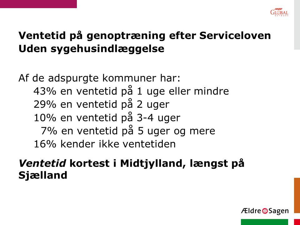 Ventetid på genoptræning efter Serviceloven Uden sygehusindlæggelse Af de adspurgte kommuner har: 43% en ventetid på 1 uge eller mindre 29% en ventetid på 2 uger 10% en ventetid på 3-4 uger 7% en ventetid på 5 uger og mere 16% kender ikke ventetiden Ventetid kortest i Midtjylland, længst på Sjælland