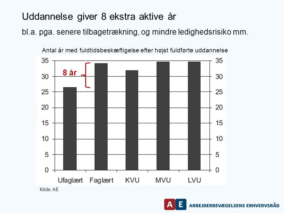 Kilde: AE Uddannelse giver 8 ekstra aktive år bl.a.