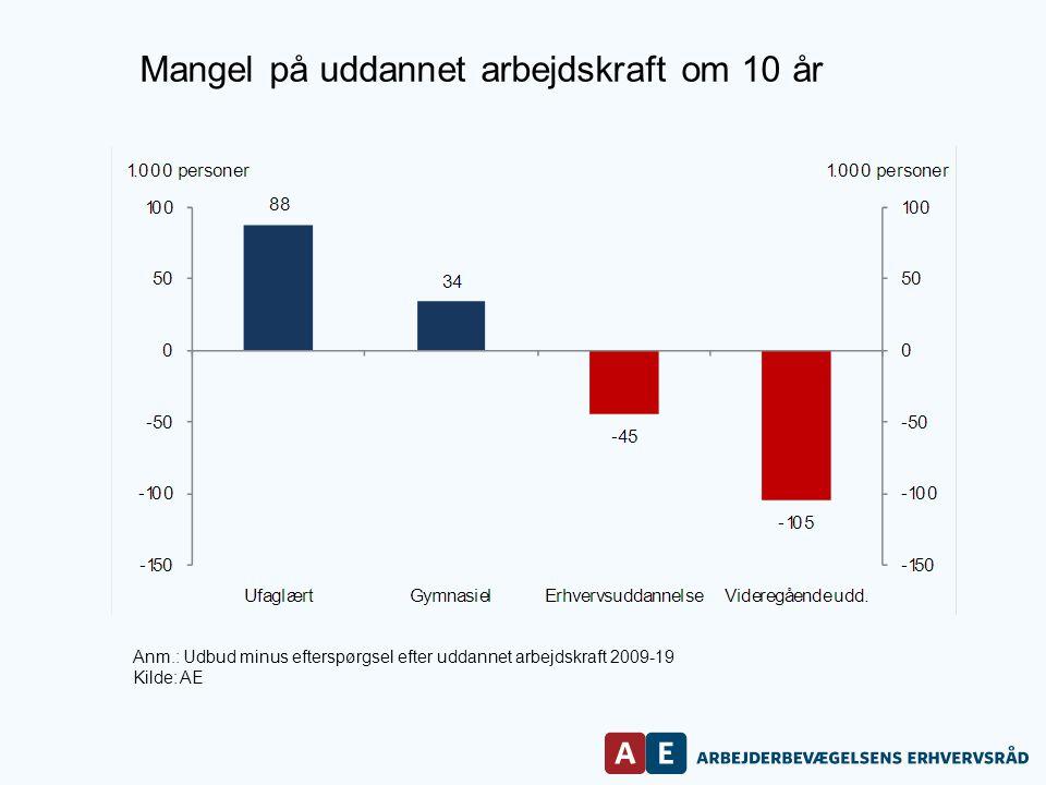 Anm.: Udbud minus efterspørgsel efter uddannet arbejdskraft 2009-19 Kilde: AE Mangel på uddannet arbejdskraft om 10 år