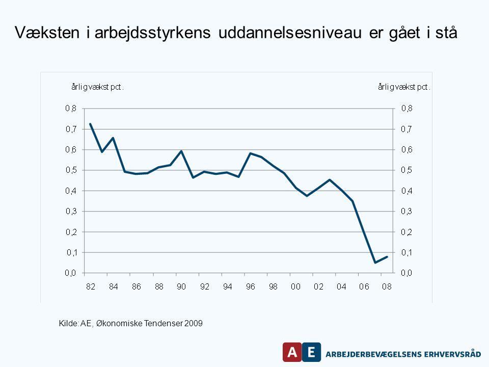 Kilde: AE, Økonomiske Tendenser 2009 Væksten i arbejdsstyrkens uddannelsesniveau er gået i stå
