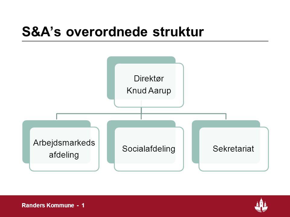 S&A's overordnede struktur Direktør Knud Aarup Arbejdsmarkeds afdeling SocialafdelingSekretariat 1 Randers Kommune - 1