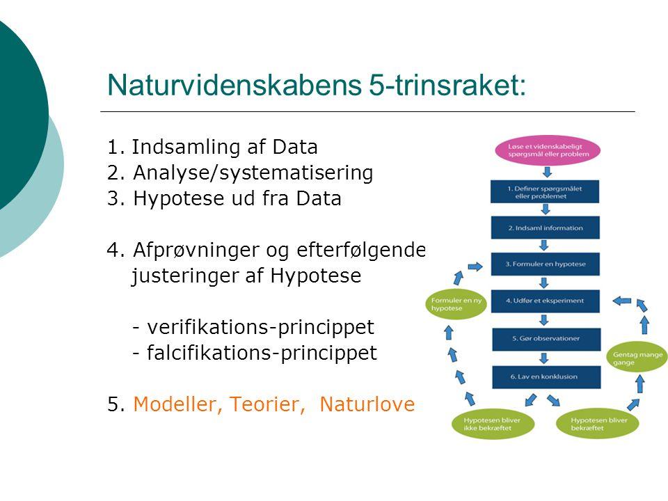 Naturvidenskabens 5-trinsraket: 1.Indsamling af Data 2.