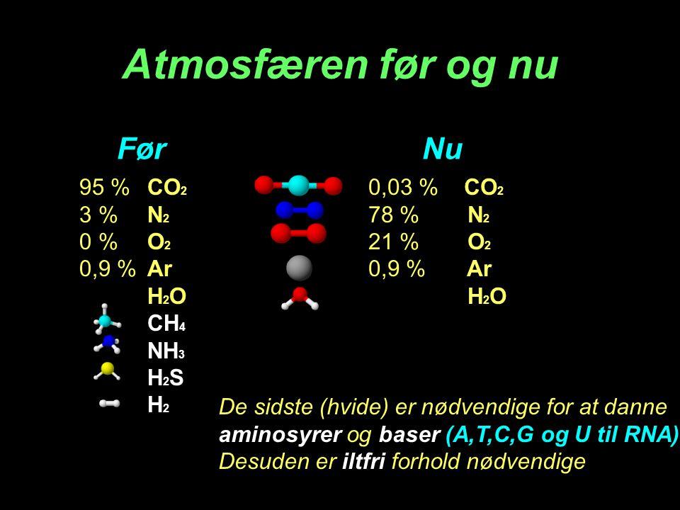 Atmosfæren før og nu 95 %CO 2 3 %N 2 0 %O 2 0,9 %Ar H 2 O CH 4 NH 3 H 2 S H 2 0,03 % CO 2 78 % N 2 21 % O 2 0,9 % Ar H 2 O FørNu De sidste (hvide) er nødvendige for at danne aminosyrer og baser (A,T,C,G og U til RNA) Desuden er iltfri forhold nødvendige