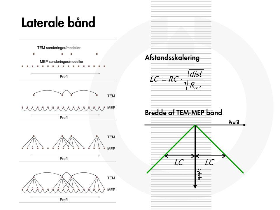LC Profil Dybde Bredde af TEM-MEP bånd Afstandsskalering