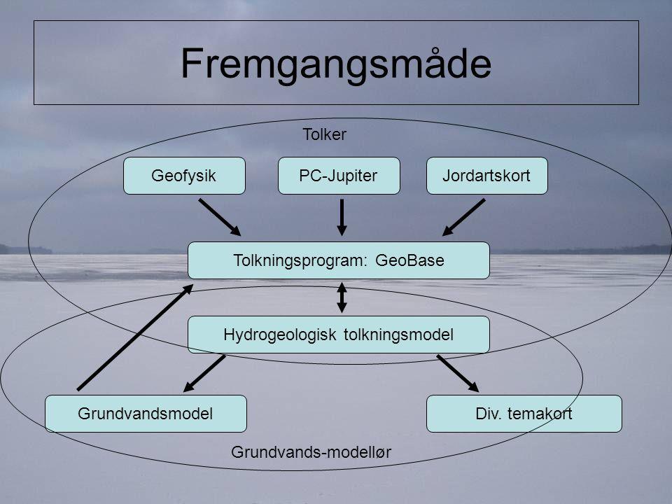 Fremgangsmåde PC-Jupiter Hydrogeologisk tolkningsmodel Jordartskort Tolkningsprogram: GeoBase Geofysik GrundvandsmodelDiv.