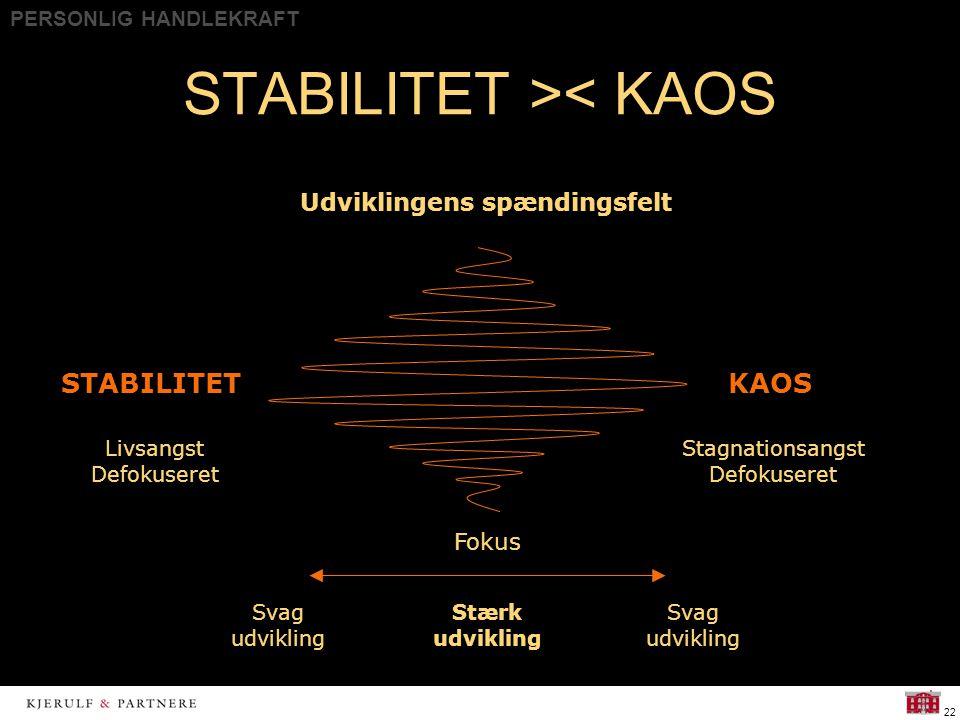 PERSONLIG HANDLEKRAFT 22 STABILITET >< KAOS Livsangst Defokuseret Stagnationsangst Defokuseret Fokus Stærk udvikling STABILITETKAOS Udviklingens spændingsfelt Svag udvikling