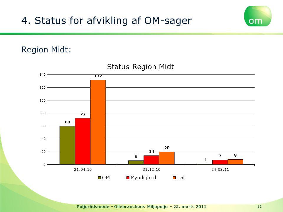 4. Status for afvikling af OM-sager Region Midt: Puljerådsmøde - Oliebranchens Miljøpulje - 25.