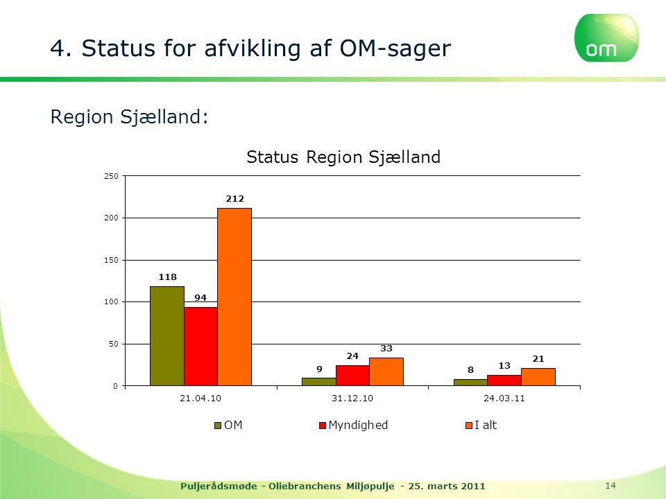 4. Status for afvikling af OM-sager Region Sjælland: Puljerådsmøde - Oliebranchens Miljøpulje - 25.